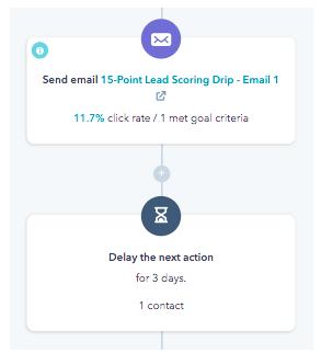 scoring email drips